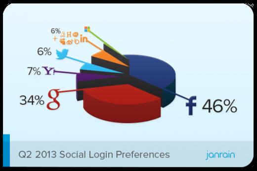 Q2-2013-Social-Login-Preferences