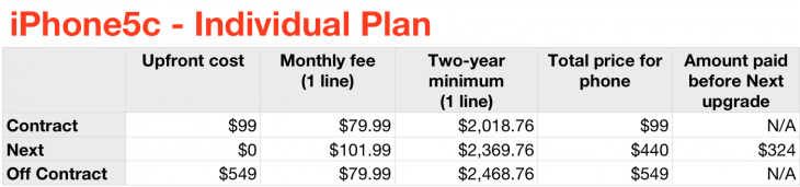 iphone5c individualplan 730x171 Should you purchase the iPhone 5s and 5c on AT&T, Sprint, T Mobile or Verizon? Heres the math