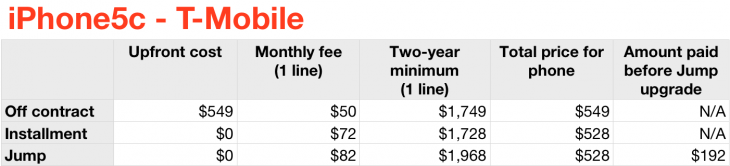 iphone5c tmobile 730x166 Should you purchase the iPhone 5s and 5c on AT&T, Sprint, T Mobile or Verizon? Heres the math