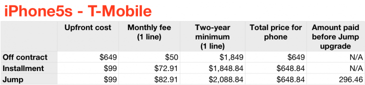 iphone5s tmobile 730x170 Should you purchase the iPhone 5s and 5c on AT&T, Sprint, T Mobile or Verizon? Heres the math