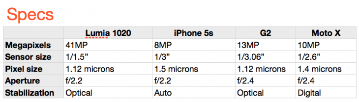 smartphoneshootout-specs
