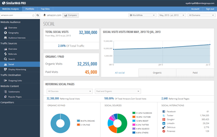 social SimilarWeb PRO lets you dig deeper on competitors Web traffic data