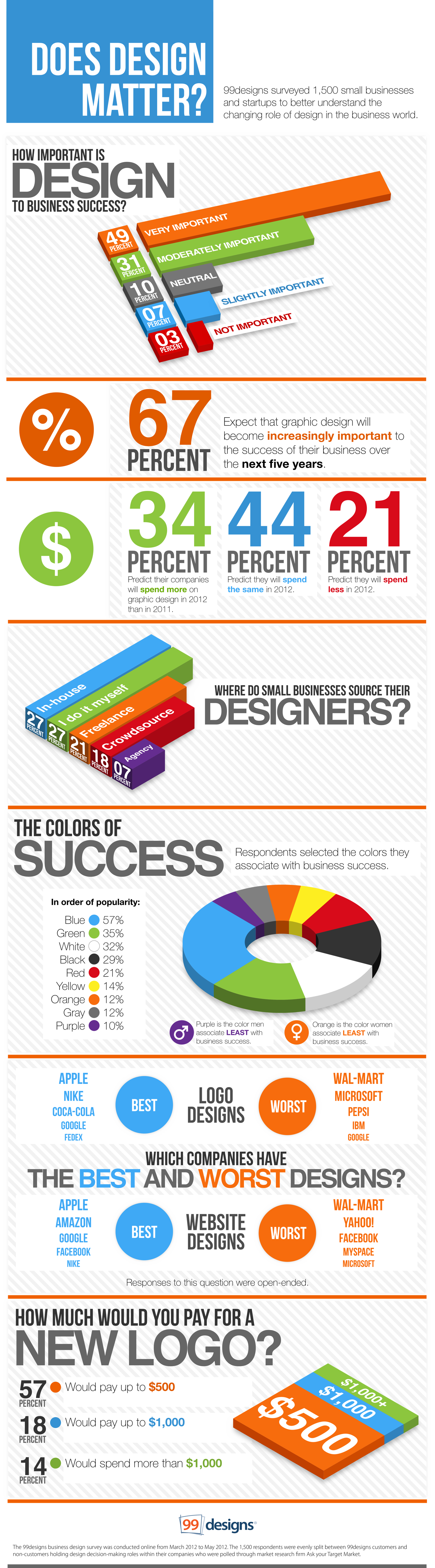 Infographic uses
