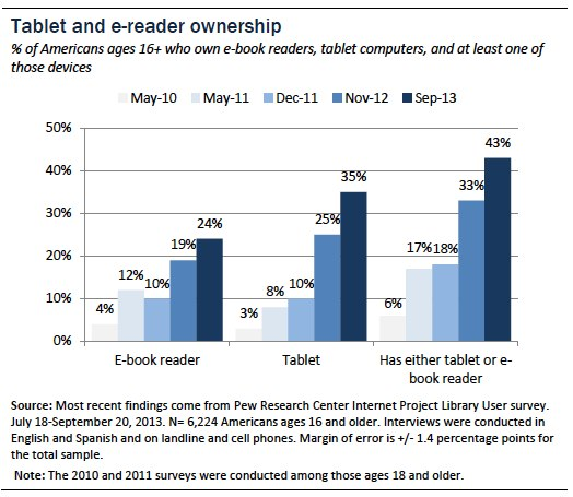 B921CFE8386B4074ADC9CE58FE6BE856 Pew: One in three Americans owns a tablet, one in four owns an e reader, and 43% have one or the other