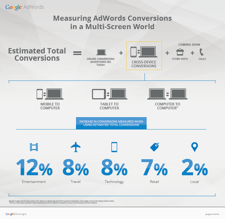 Conv IG Google debuts Estimated Cross Device Conversions in AdWords to break down multi screen purchases