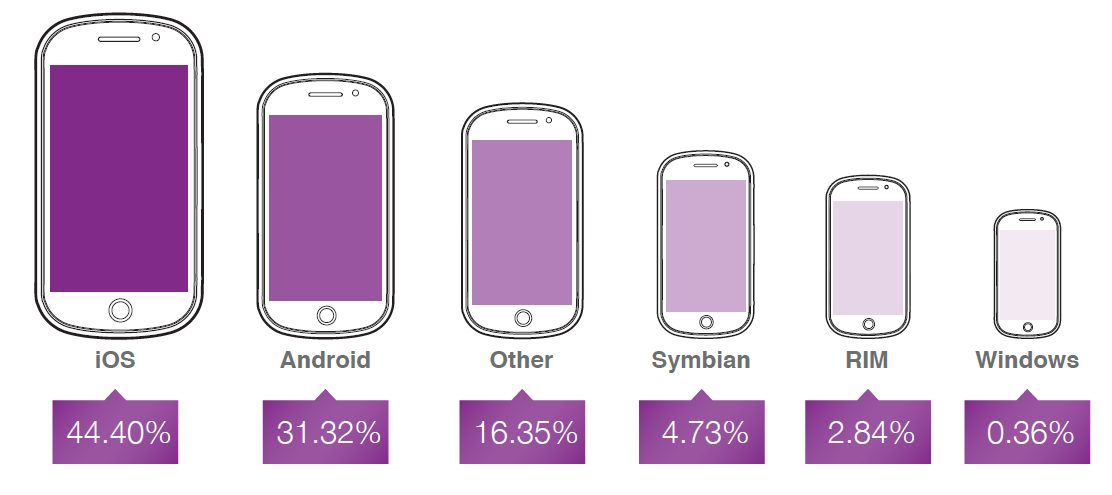 Opera mediaworks Mobile OS Opera: iPhones and iPads account for 44% of online ad impressions and half of revenues