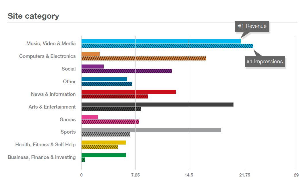 Opera_mediaworks_categories