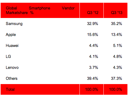 Screen shot 2013 10 29 at PM 03.47.32 Report: 6 in 10 mobile phones shipped globally are smartphones, with Samsung accounting for 35%