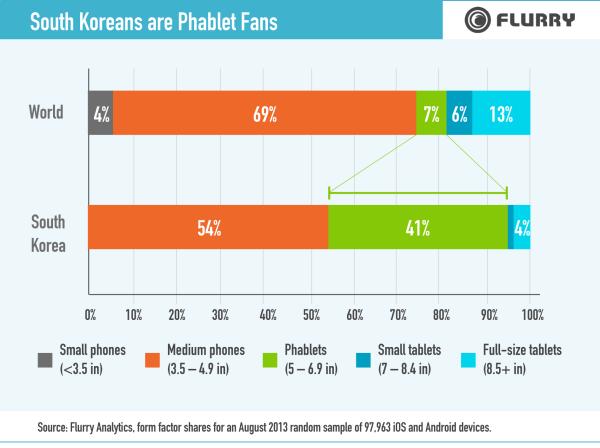 SouthKoreaReport_Phablet-resized-600