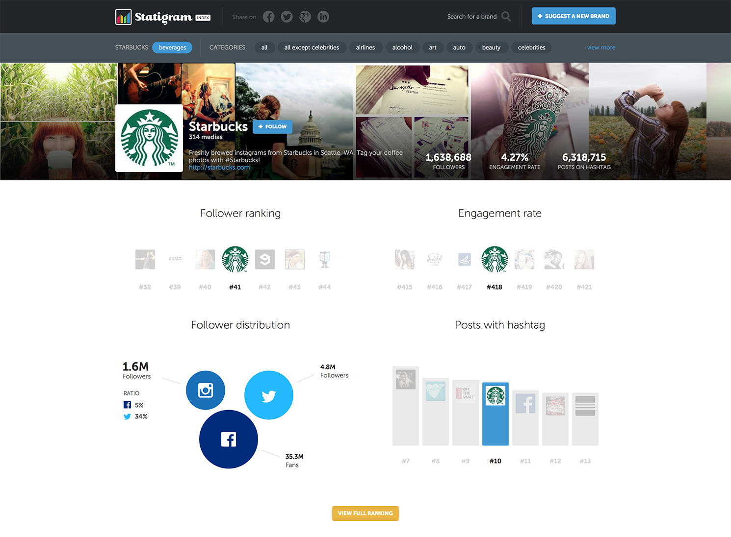 Statigram Index - Starbucks
