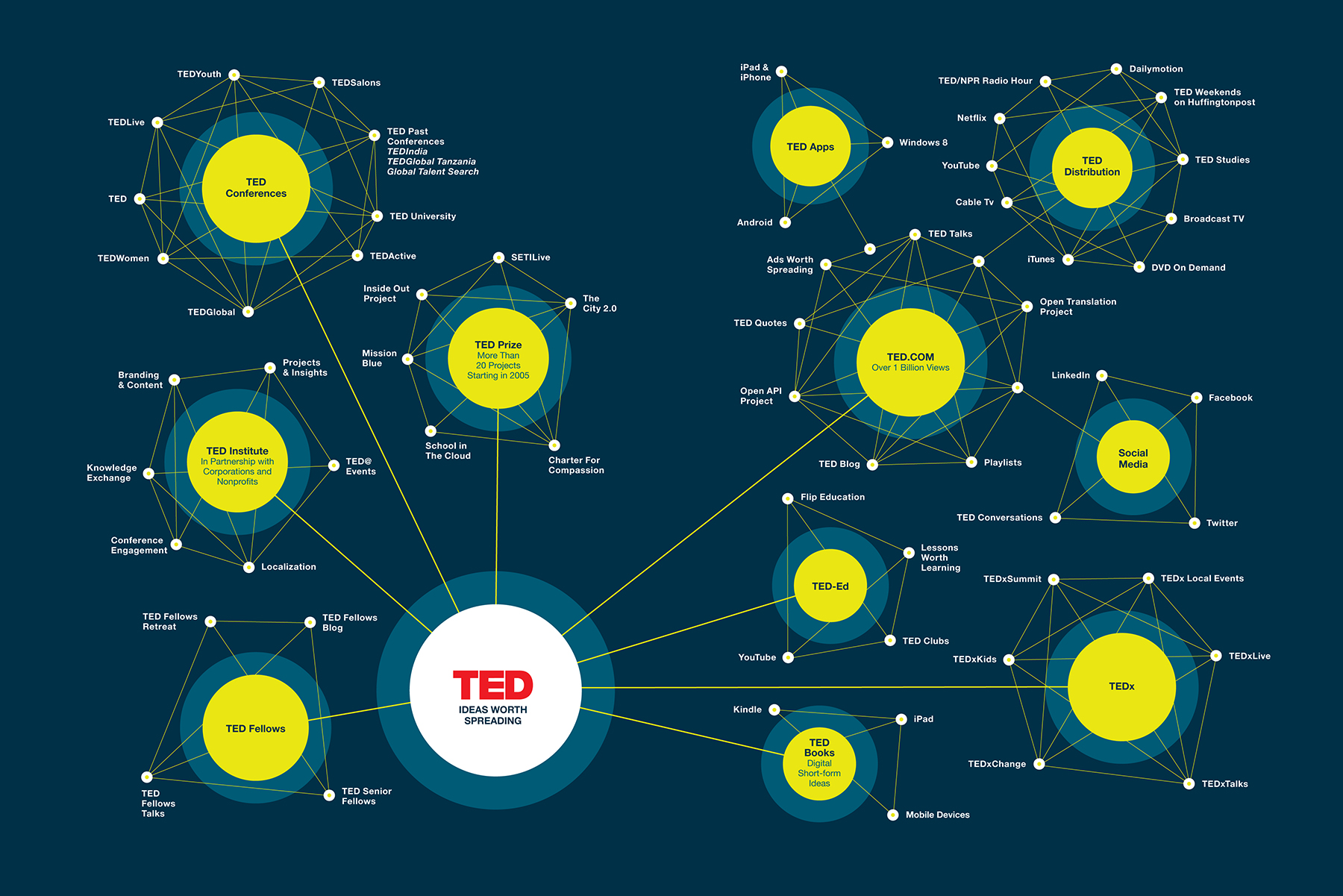 how the ted website is being rebuilt from the ground up for a new era, Presentation templates