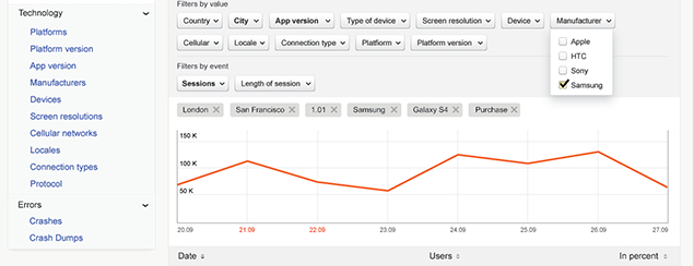 Yandex launches Metrica: Free real-time mobile app analytics taking on Flurry and Google