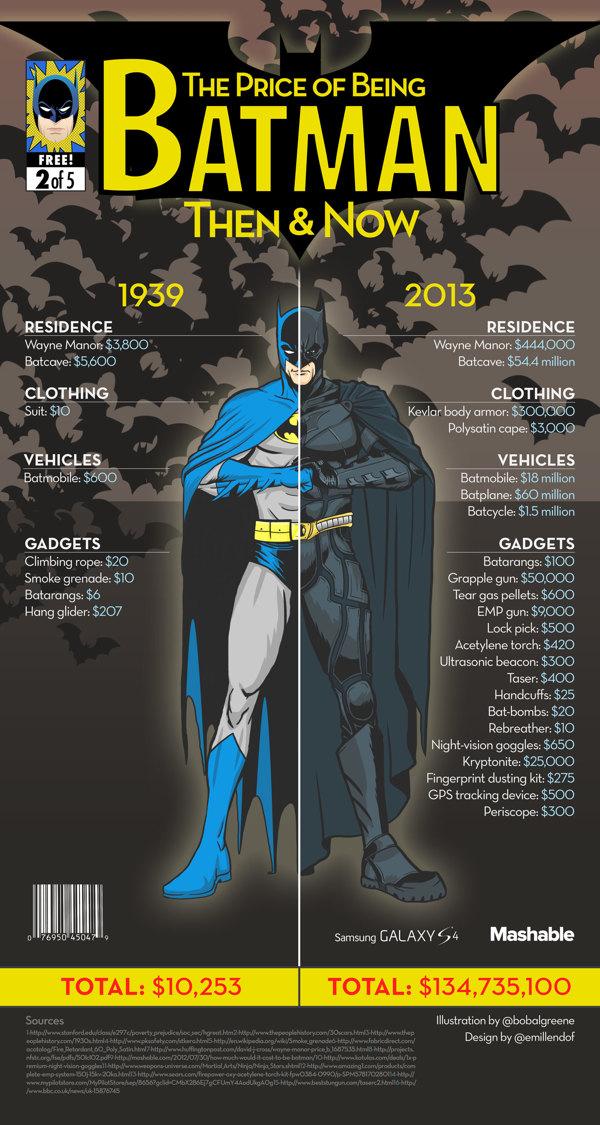 https://thenextweb.com/wp-content/blogs.dir/1/files/2013/10/batman-then-and-now.jpg