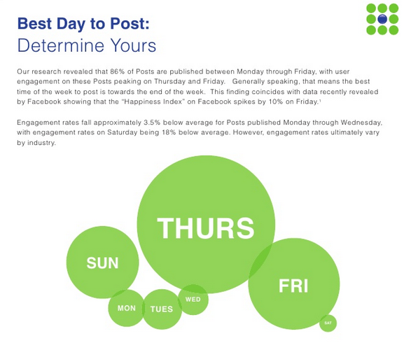 best day to post links The 7 biggest counterintuitive social media mistakes you may be making
