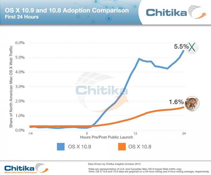 chitika osxadoption 730x608 OS X Mavericks sees 5.5% adoption in the first 24 hours, 3x higher than Mountain Lion launch: report