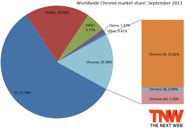 chrome september 2013 730x508 IE6 finally falls below 5% market share, but IE up overall as Firefox and Chrome dip