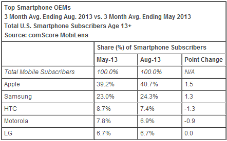 comscore august 2013 oems comScore: Apple takes 40.7% share as top US smartphone maker, Samsung gains too; Android back to losing share