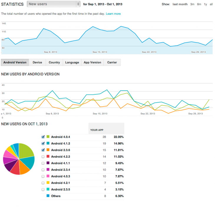 ga engagement developer console 730x702 Android developers can now link Google Analytics with Google Play to see user acquisition and engagement for apps