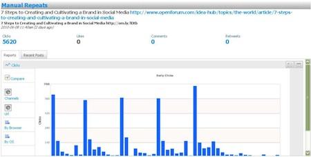 guy-kawasaki-tweet-graph