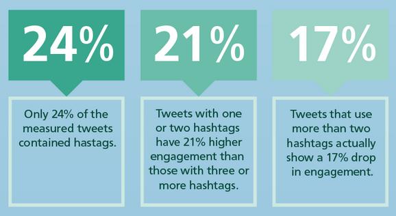 hashtags in a tweet