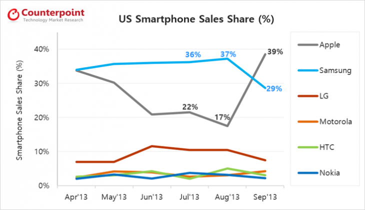 image006 730x420 Report: Apple overtakes Samsung to become top smartphone seller in the US in September