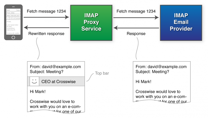 intro imap proxy 730x416 LinkedIn wants the keys to your email for its innovative new Intro feature   but can you trust it?