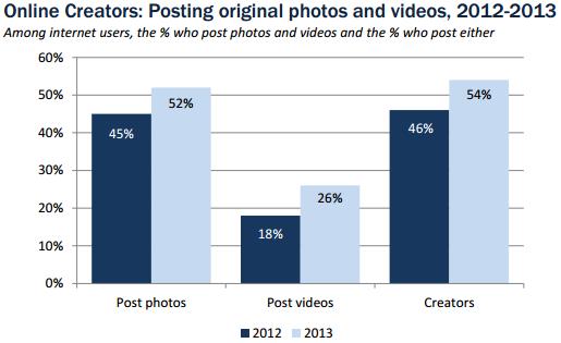 pew_graph_photos_videos