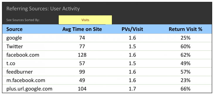 return visit percentage