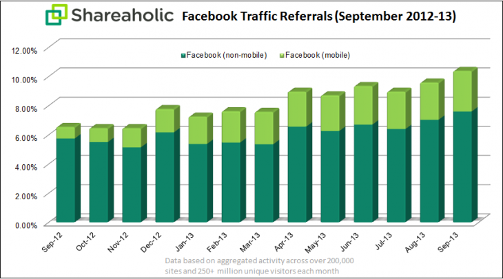 shareaholic facebook referral chart Oct 2013 730x406 Facebooks referral traffic has exploded over the last year, and mobile now accounts for over a quarter