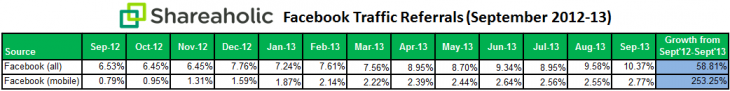 shareaholic-facebook-referral-data-Oct-2013