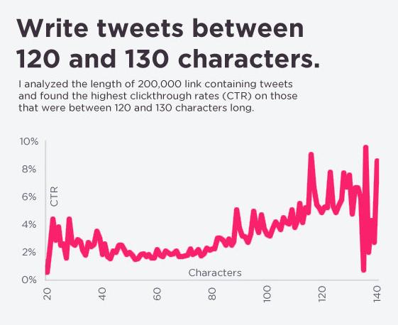short tweets
