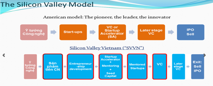 silicon valley project vietnam accelerator 720x291 1 Vietnam is spending $400,000 to create its own Silicon Valley for startups
