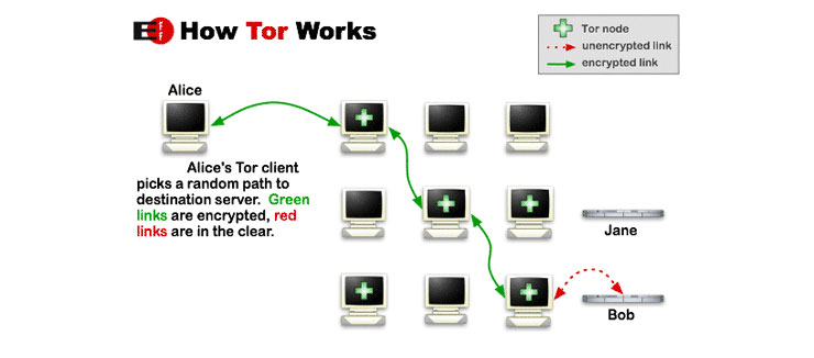 When users installed Tor software onto their computers, it would conceal ...