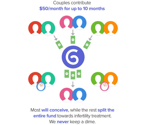 tumblr inline mu048hEJHF1rmq5ia Crowdfunding for babies: Glow selects the first women for a group effort to get pregnant