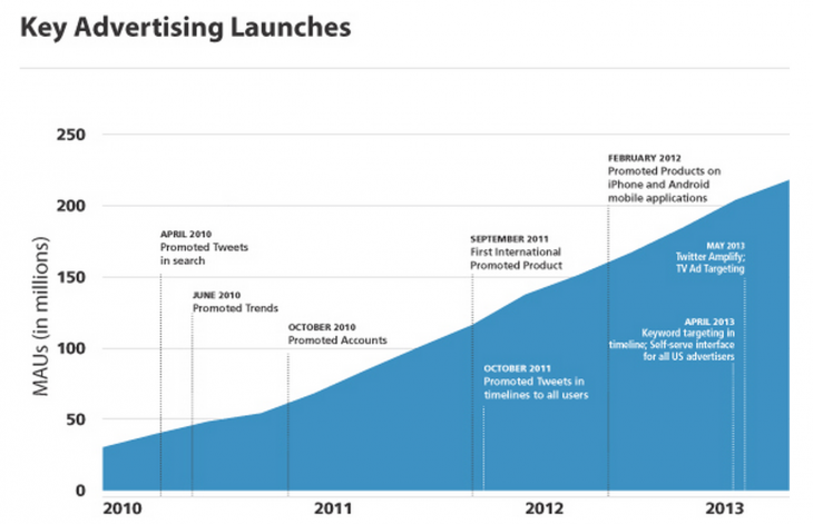 twitter advertising 730x471 Twitter IPO filing reveals company looks to raise $1 billion