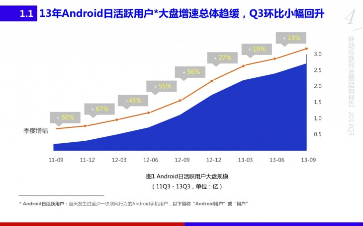 百度移动互联网发展趋势报告2013Q3 730x456 Report: China has 270m Android users   thats nearly 30% of global Android activations to date