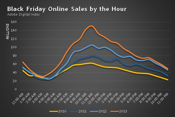BlackFridayByTheHour Thanksgiving and Black Friday saw record $1.06B and $1.93B in online sales; 15.6% via tablets, 8.6% via smartphones
