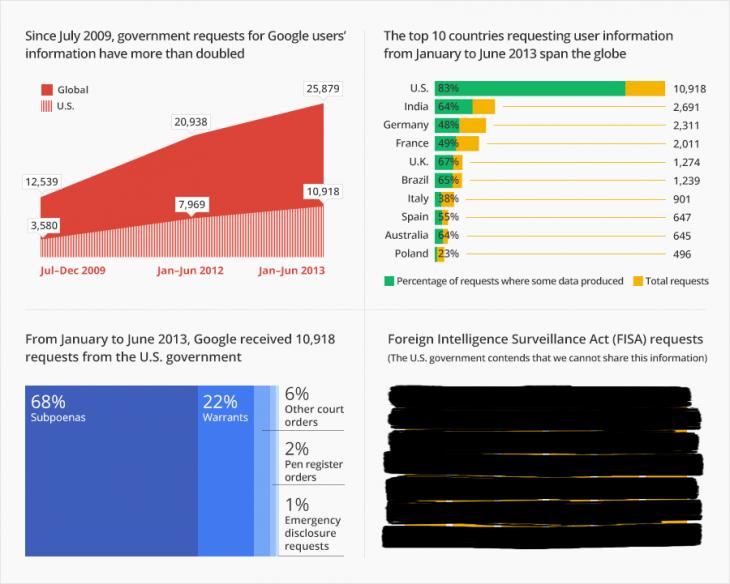 Google_transparency_8
