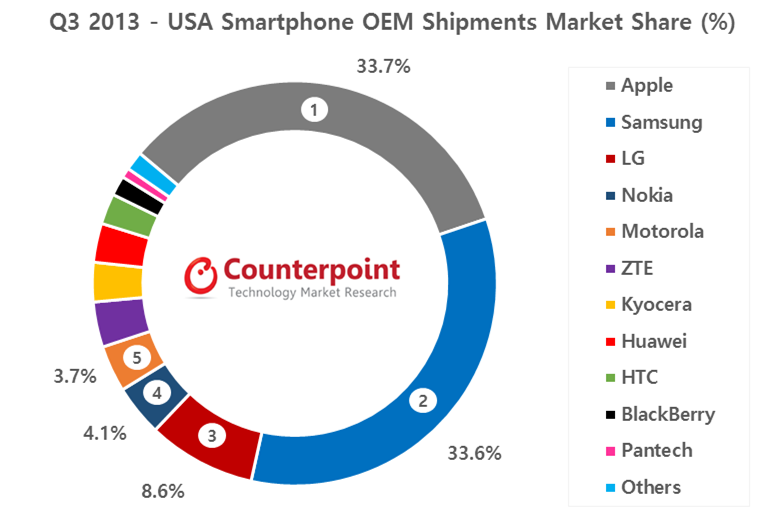 Q3 2013 USA Market Share Counterpoint Research2 Nokia passed Motorola to become the fourth largest US smartphone brand in Q3 2013