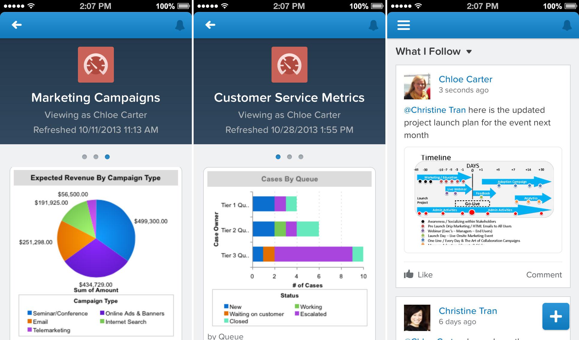Salesforce: Meet Salesforce1: A New CRM Platform To Help Companies