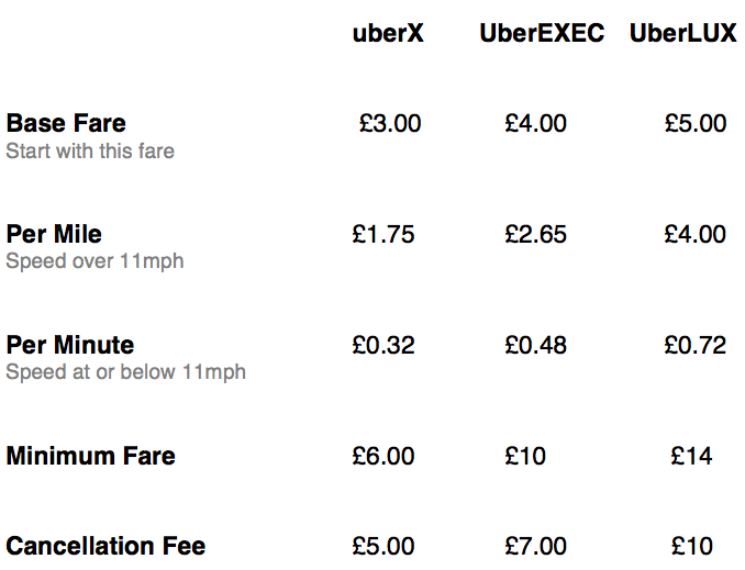 Uber Brings Its Exec Car Service to London