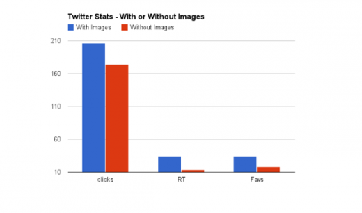 chart 1 520x306 How Twitter's new expanded images increase clicks, retweets and favorites