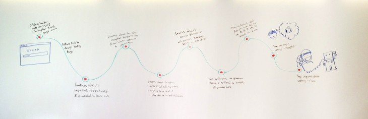 criticalpath 730x236 The Product Design Sprint: A 5 phase step to kick off your next big project