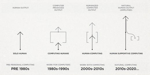 futureUIUX-infographic