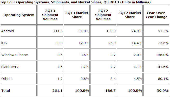 idc smartphone os q3 2013 IDC: Android hit 81.0% smartphone share in Q3 2013, iOS fell to 12.9%, Windows Phone took 3.6%, BlackBerry at 1.7%