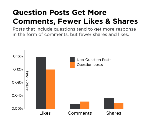 more engaging Facebook page questions 1 7 powerful Facebook statistics you should know for a more engaging Facebook page