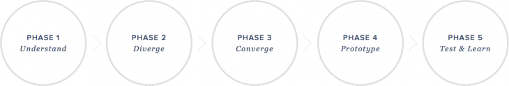 sprint-phases
