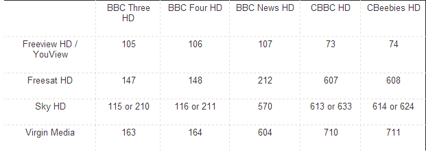 BBCHD Channels 5 new free BBC HD channels will be switched on tomorrow