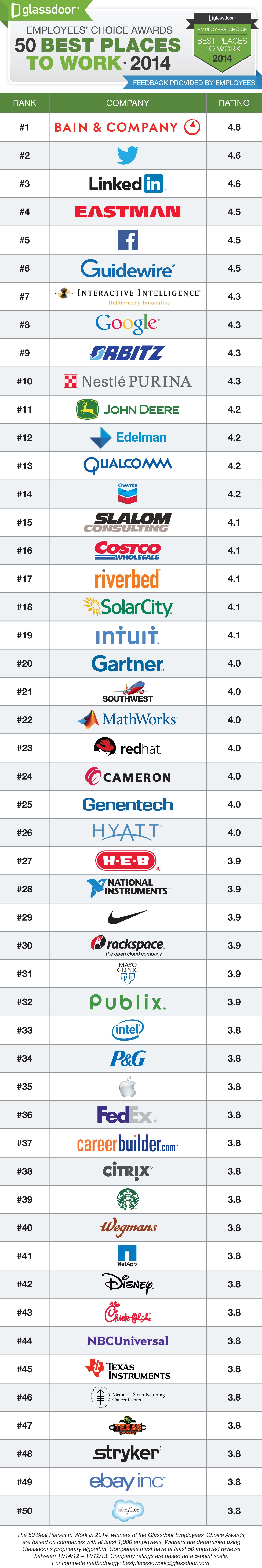 Glassdoor 50 Best Places to Work 2014