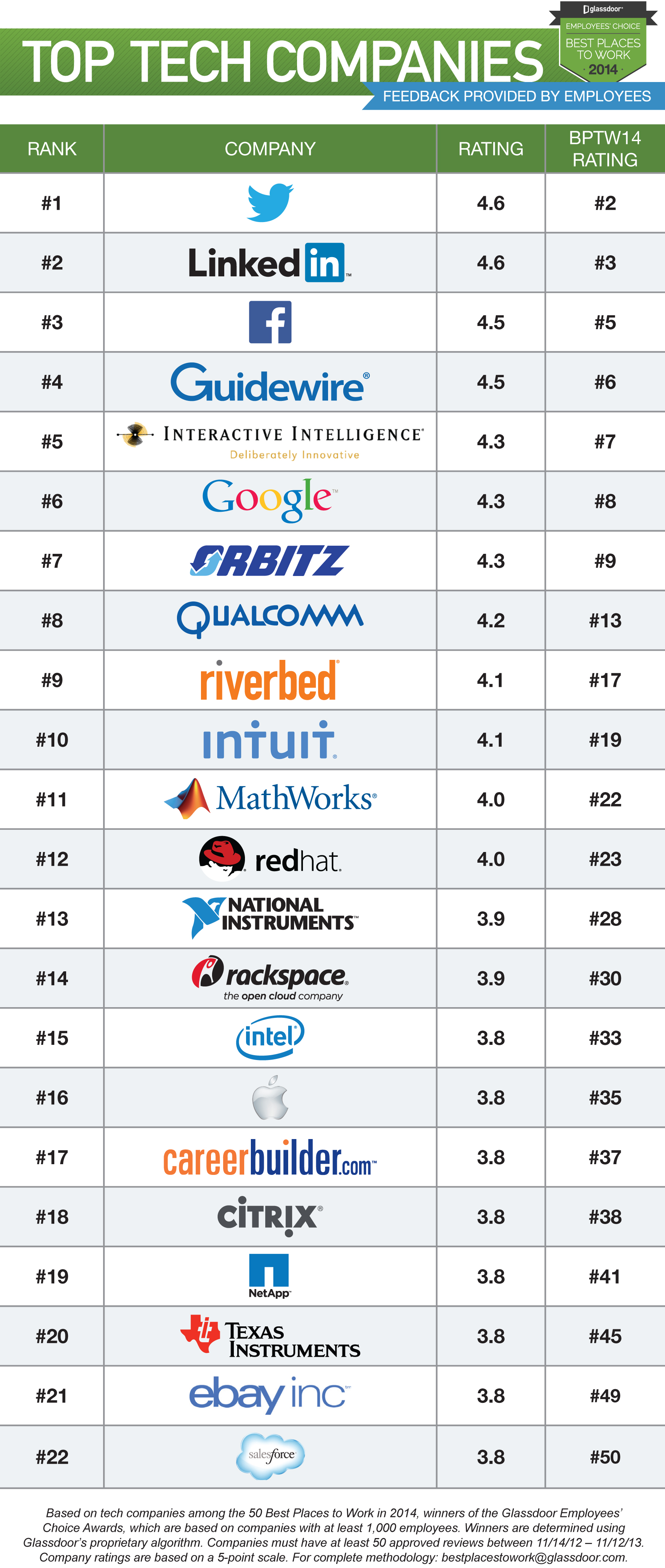 Glassdoor Top Tech Companies BPTW14 Glassdoor: Twitter dethrones Facebook as the best tech company to work for, ending three year streak